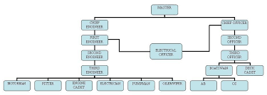 Crew Structure On Board Merchant Vessels Engine Department