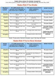 Radon Level Chart Radon Faqs American Radon Llc 720 465 1495