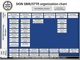 Navsea Organization Chart 2014 Ppt Department Of Navy Sbir And Sttr Programs Spring