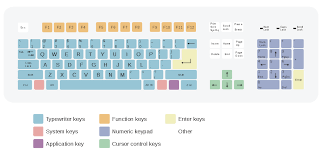 Knowing a few simple key combinations can save you a lot of time and effort. Keyboard Layout Wikipedia