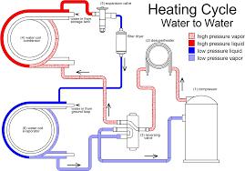 Geothermal Heat Exchanger Design Water To Water Geothermal Heat Pump Spectrum Manufacturing