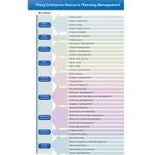 Enterprise Resource Planning System Accurate Online