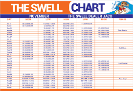 The Swell Chart The Swell Dealer Jaco