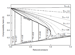 compressibility factor graph. figure 1: compressibility factor of methane graph