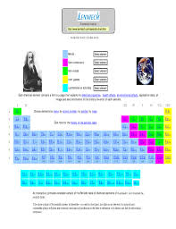 Periodic Table Of All Chemical Elements Free Download