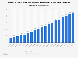 Spotify Charts Philippines Spotify Users Subscribers In 2019 Statista