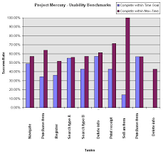 graph of usability measurements usability engineer
