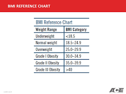 Ace Bmi Chart Ace Personal Trainer Manual Ppt Video Online Download