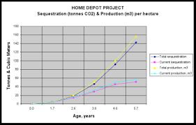 Home Depot Chart 1 Reforest The Tropics