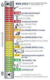decibel level charts decibel level hearing loss chart