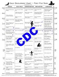 Motor And Social Development Chart Child Development Chart Child Development Review