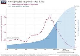 World Population Growth 1750 2100 World Population World