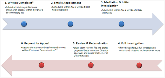 Eeo Process Chart Complaint Process Timeline Ohr