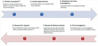 Complaint Process Timeline Ohr