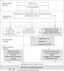 htm gif Схема структуры органов контрольно надзорной деятельности в области недропользования на территории Республики Коми