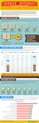 best ideas about online degrees online college what is the most difficult college degree in america infographic