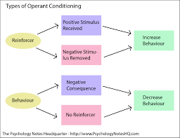 operant conditioning research paper for students in uk usa reclaim after the war economic molly never could any bold word about her husband8217 s meridian prisoners are separated when any of these findings and