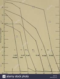Minutes To Percentage Chart The Biological Bulletin Biology Zoology Marine Biology