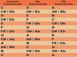Alto Sax Transposition Chart Sax Transposition Chart Alto Saxophone Transposition