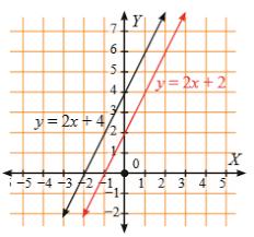 Matematika / studi dan pengajaran. Matematika Menjawab Pembahasan Kunci Jawaban Pilihan Ganda Uji Kompetensi 5 Bab Sistem Persamaan Linear Dua Variabel Kelas 8 Matematika Menjawab