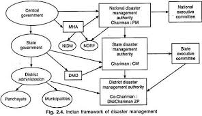 essay on disaster management top essays geography  n framework of disaster management