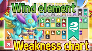 Wind Element Weakness And Strenth Chart Update