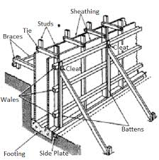 components of a rcc wall formwork
