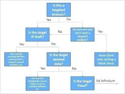 Excel Flowchart Jasonkellyphoto Co