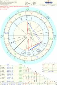 Krschannel Birth Chart Discover Final Dispositor In Your Natal Chart
