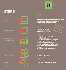 How To Participate Erasmus For Young Entrepreneurs