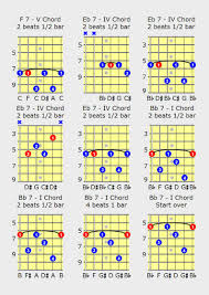 Easy Guitar Chord Progression Chart Competent Acoustic Guitar Chord Progression Chart Acoustic