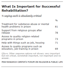 Prison Chaplain Job Chaplains Views On The Correctional System Pew Research Center