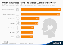 Chart Which Industries Have The Worst Customer Service