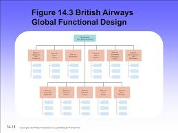 British Airways Organisational Chart Chapter 14 International Organizational Design And Control