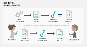 Digital Certificate Hash Why Do We Need A Digital Signature Cryptography Stack Exchange