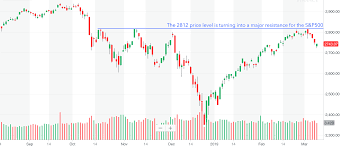 China Stock Market Chart Yahoo Financial Markets Look Ahead Week Of March 11 2019