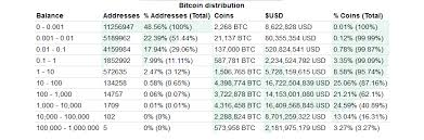 Bitcoin Distribution Chart Bitcoin Btc Whales Are More Active This Year Than The Last