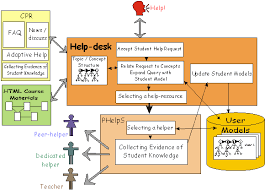 the intelligent helpdesk supporting peer help in a university course architecture of the integrated help desk