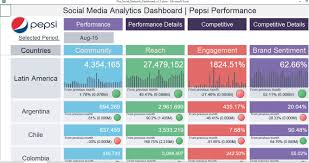 social media dashboard social media dashboard by xlnbi com on guru