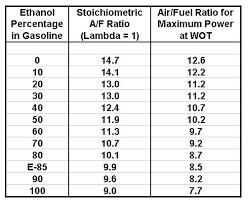 E85 Afr Chart 56 Memorable E85 Air Fuel Ratio Chart