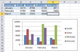 Two Ways To Build Dynamic Charts In Excel Techrepublic
