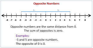Integers Examples Integers And Opposite Numbers Solutions Examples Worksheets