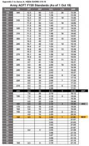 New Army Pt Test Score Chart New Army Pt Test