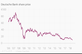 Deutsche Charts 100 Deutsche Bank Share Price
