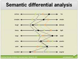 Semantic Differential Chart Excel Mathematical Methods Of Data Classification General Idea Of