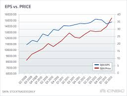This Chart Shows Dow Should Be Lower A Lot Lower