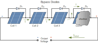 solar panel broken? Solar Panel Diode Diagram there could be a blocking diode as well located in the output connection solar panel diode connection diagram