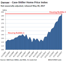 Charts Showing New Housing Bubble Business Insider
