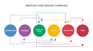 Design Thinking Chart Design Thinking For Corporate Innovation Xpinnovates