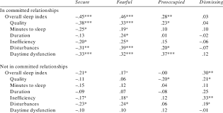 Attachment Patterns Amazing Associations Between Attachment Patterns And Sleep Indices